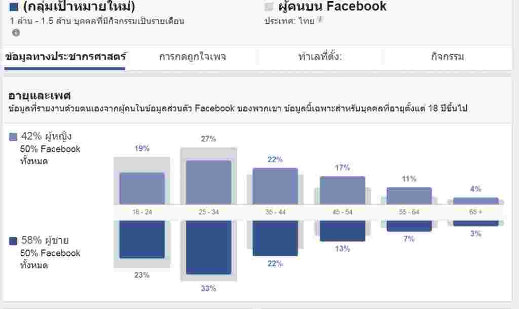 พรรคประชาธิปัตย์-ข้อมูลประชากรศาสตร์