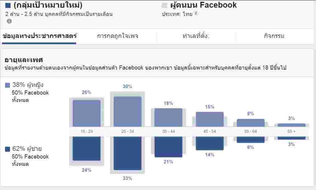 พรรคเพื่อไทย-ข้อมูลทางประชากรศาสตร์