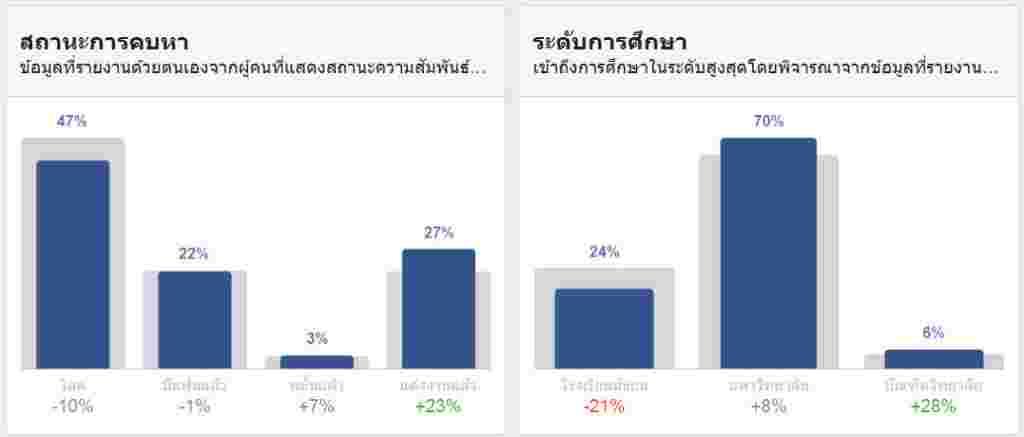 พรรคเพื่อไทย-สถานะ