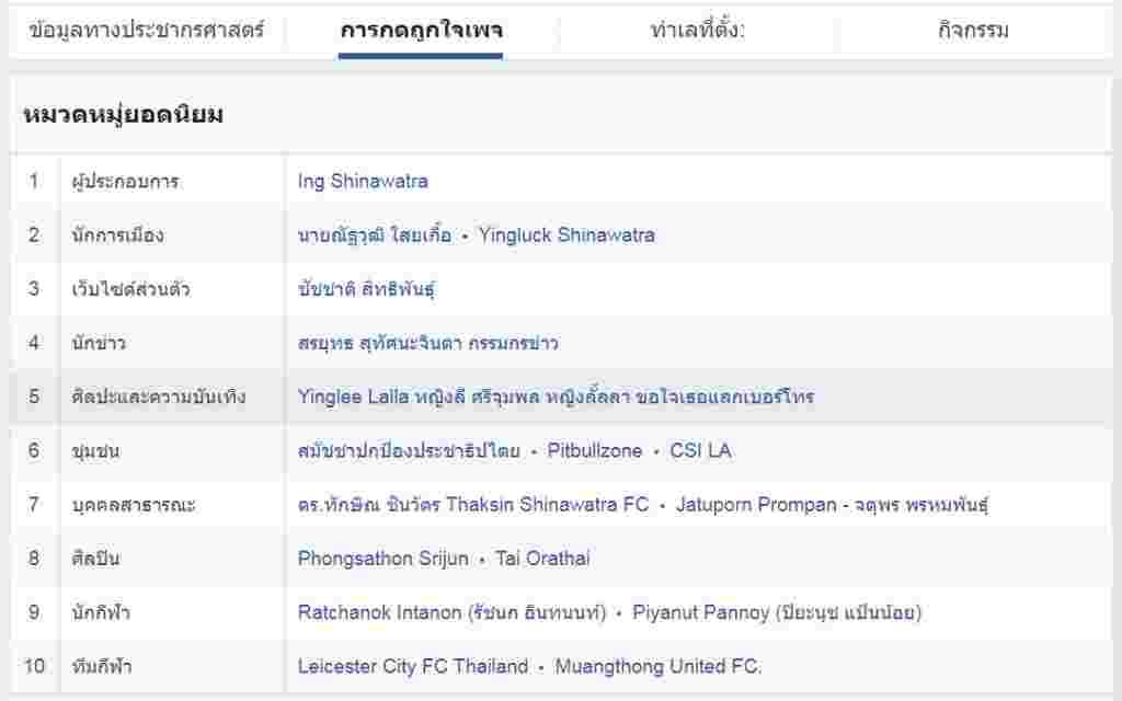 พรรคเพื่อไทย-หมวดหมู่