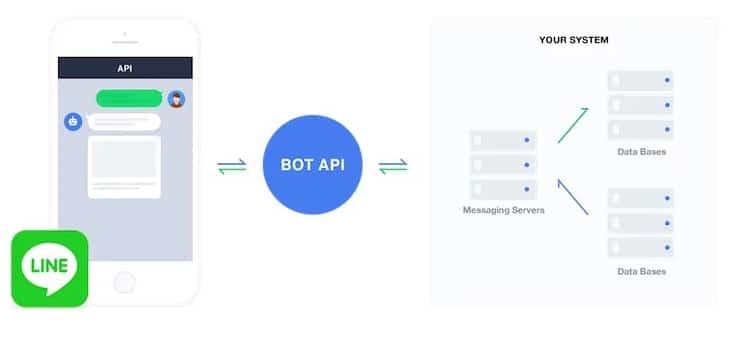 line oa chatbot